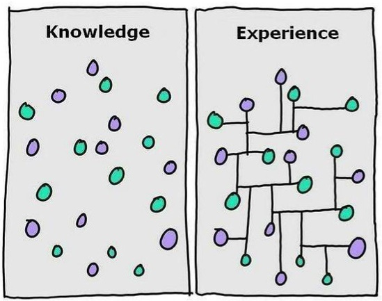 FIGURE Knowledge vs Experience