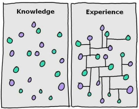 FIGURE Knowledge vs Experience