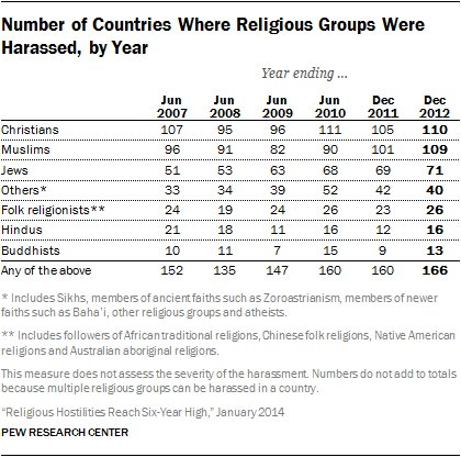 FIGURE Number of Countries Where Religious Groups Were Harassed by Year