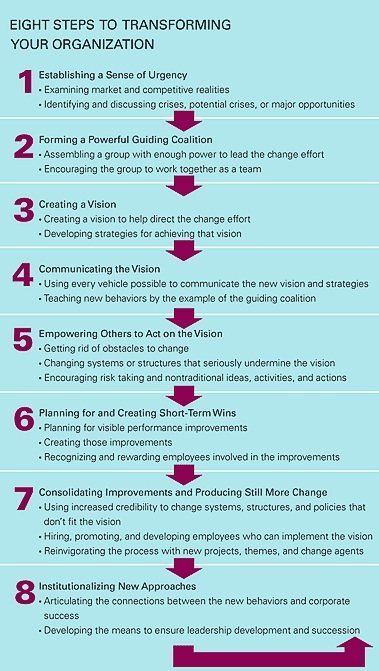 "why transformation efforts fail Part 1: why hr transformation efforts fail a true hr transformation is an ""integrated, aligned, innovative, and business focused approach to redefining how hr work is done within an organization so that it helps the organization deliver on."