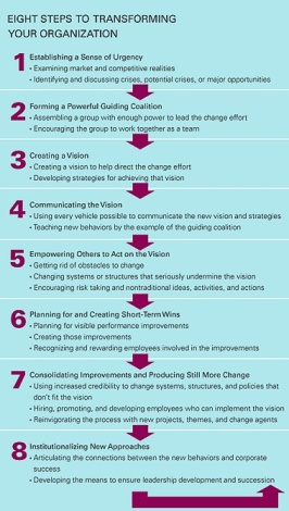 FIGURE Kotter's 8 Stages of Change