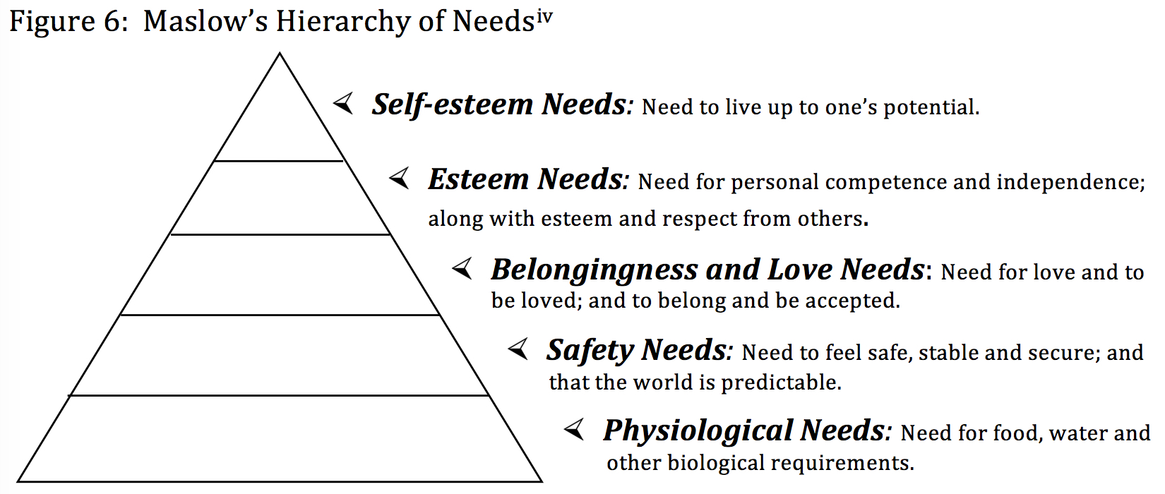 maslows heirarchy essay Open document below is an essay on alive (1993) maslow hierchy of needs from anti essays, your source for research papers, essays, and term paper examples.