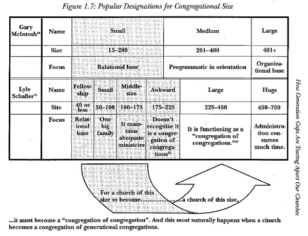 CHART Cong. Size Differences HD Fig 1.7 p.29
