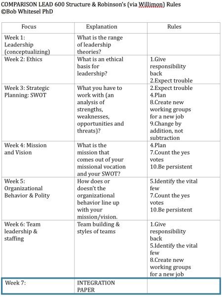 Robinson + Willimon Leadership Rules in LEAD 600 1