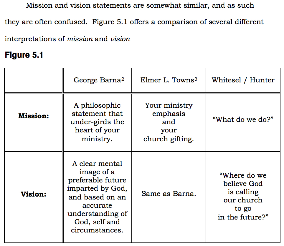 FIGURE ©Whitesel HOUSE DIVIDED 5.1 Mission & Vision Statement Compared p 107 copy