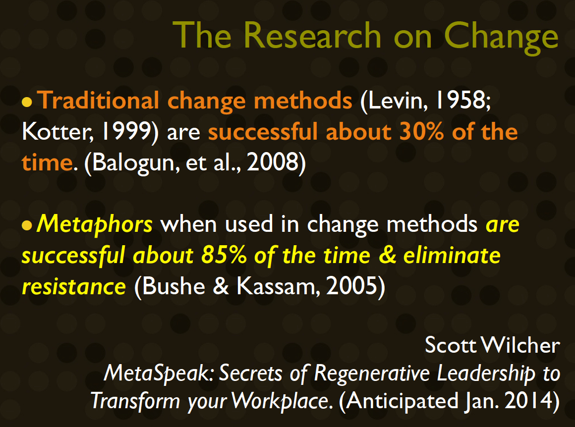SLIDE Metaphor 85% = 30% Change based on Wilcher