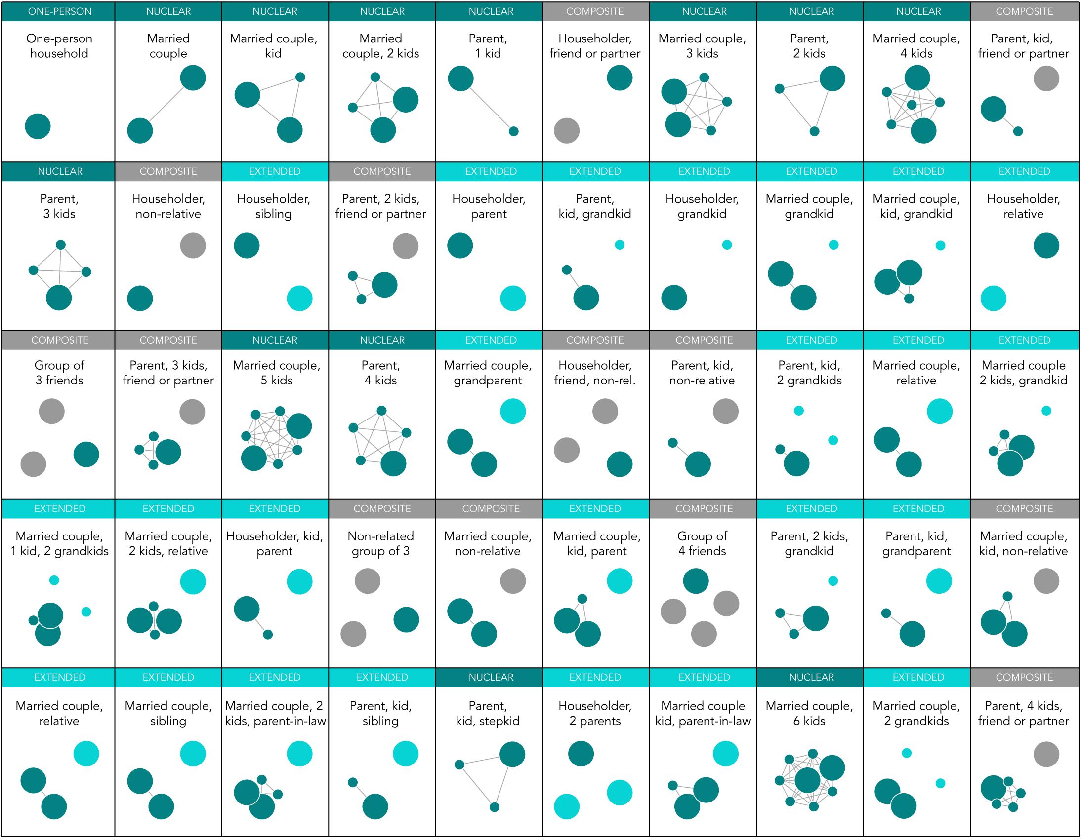 household-types-50-1