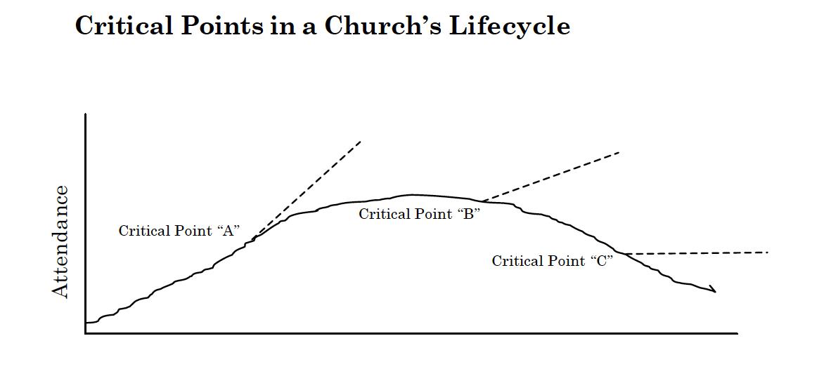 FIGURE Arn Critical Points Church Lifecycle copy.jpg