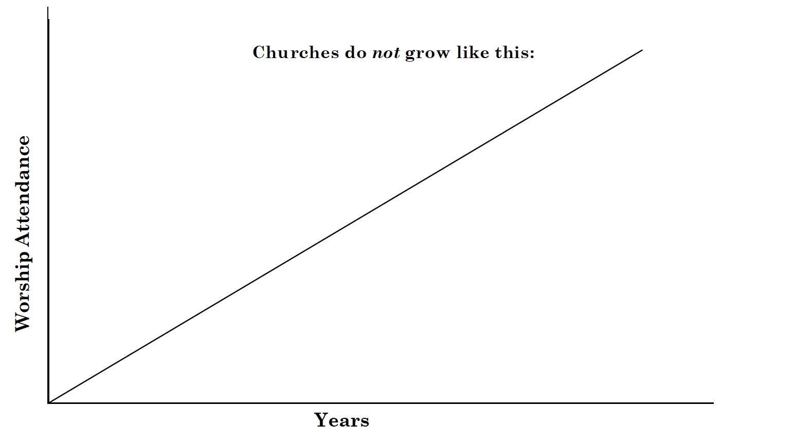 FIGURE Arn Non Typlical Church Lifecycle copy.jpg