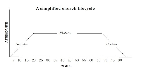 FIGURE Arn Typlical Church Lifecycle copy.jpg