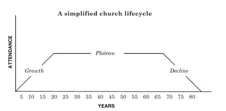 FIGURE Arn Typlical Church Lifecycle copy.jpg