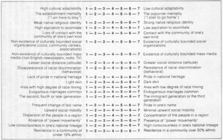 figure-yamamori-ethnic-counsciousness-scale