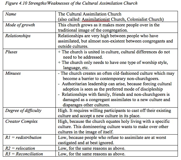 FIGURE ©Whitesel HEALTHY 4.10 Strengths:Weaknesses of the Multicultural Assimilation Church.jpg