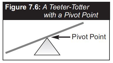 FIGURE CURE 7.6 Pivot Point p 130.jpg