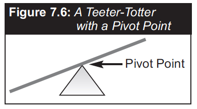 FIGURE CURE 7.6 Pivot Point p 130.jpg