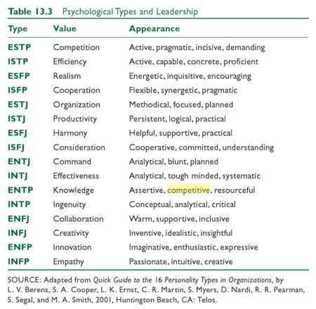 an overview of the myers briggs type indicator for the personality analysis Each personality type is designated with a four-letter code, like infp or estj, which is an acronym for the four key dimensions of personality.