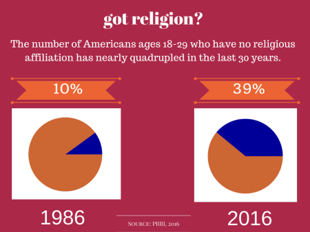 CHART 27-Americans-18-29-with-no-religious-affiliation-NONES-1376x1032