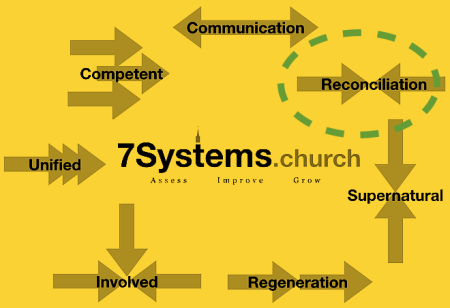 7.2 systems yellow
