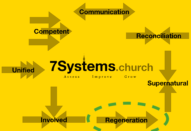 7.4 systems yellow