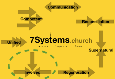 7.5 systems yellow